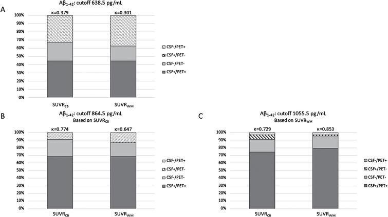 Concordance and discordance between amyloid markers. CSF Aβ1–42 and [18F]AV45 PET (SUVRCB, SUVRWM) were compared for three different Aβ1–42 cutoffs, established in a neuropathological confirmed cohort [53] (A), derived by a ROC-based analysis on this dataset for SUVRCB (B), and SUVRWM (C). Concordance increased by applying new Aβ1–42 cutoffs. The concordance changed from κ=0.379 and κ=0.301 (respectively, SUVRCB and SUVRWM) to κ=0.774 and κ=0.647 (B), and κ=0.729 and κ=0.853 (C). Aβ, amyloid-β; [18F]AV45, [18F]Florbetapir; CB, cerebellar grey matter; CSF, cerebrospinal fluid; ROC, Receiver operating characteristics; SUVR, standardized uptake value ratio; WM, whole subcortical white matter.