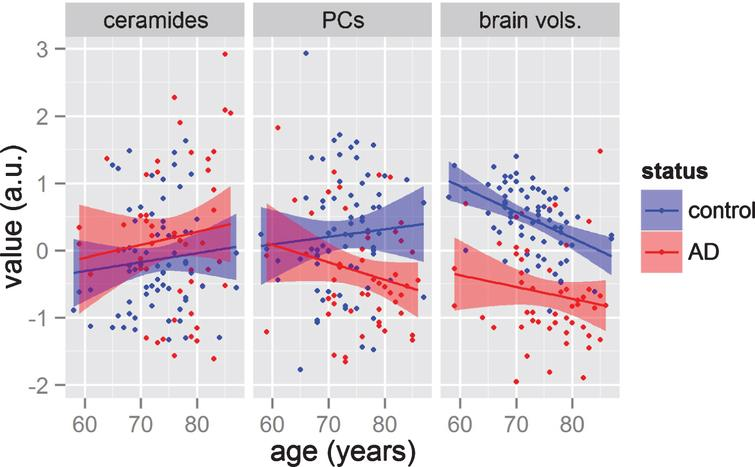 Comparisons on how variable groups (lipids and brain volume measurements) change with age in AD and control groups. The y-axis represents the averages of three groups of variables, namely: the six ceramides; the three phosphatidylcholines (PCs); and the four brain volumes (from left panel to right panel). The x-axis represents age. Each point presents a subject, while color represents the diagnosis of each patient. Solid line represents simple linear regression for each group, while the shaded area represents the 0.95 confidence interval.