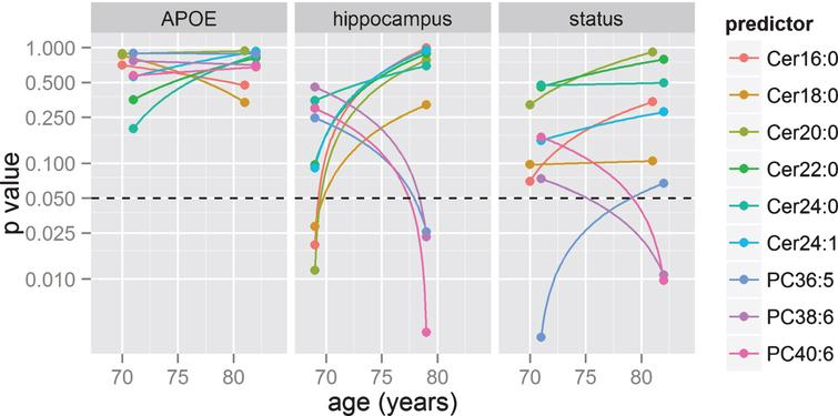 Time or age-bin analyses. GLM were applied in two age bins to statistical significance of effects between lipids and three target variables (APOE status, hippocampal volume, and AD diagnosis) based on GLM models. p-values are shown in log scale, with dotted lines representing the p = 0.05 threshold.