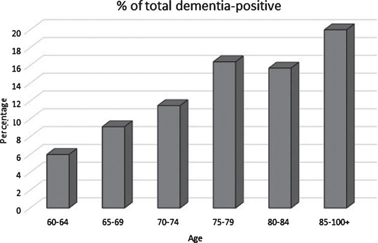 Dementia-positive percentage by age group in the study population.