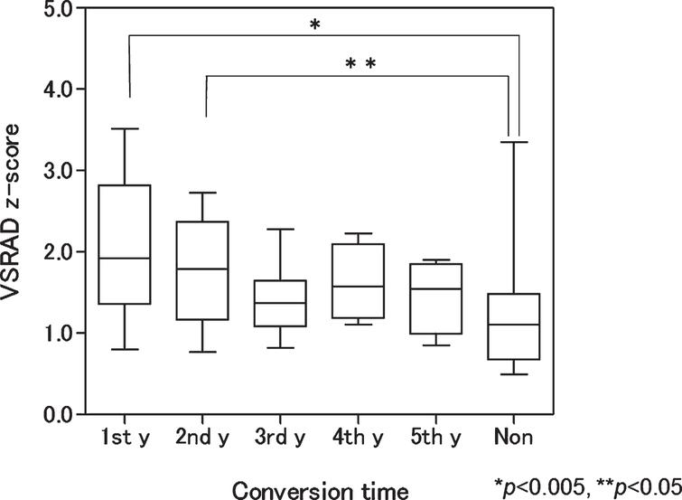 Box plot of baseline voxel-based specific regional analysis system for Alzheimer's disease (VSRAD) z-scores according to conversion time. Patients with mild cognitive impairment progressing to Alzheimer's disease in the first and second years had significantly higher scores than nonconverters (p<0.005 and <0.05, respectively). 1st y, first year converter; 2nd y, second year converter; 3rd y, third year converter; 4th y, fourth year converter; 5th y, fifth year converter; Non, nonconverter.