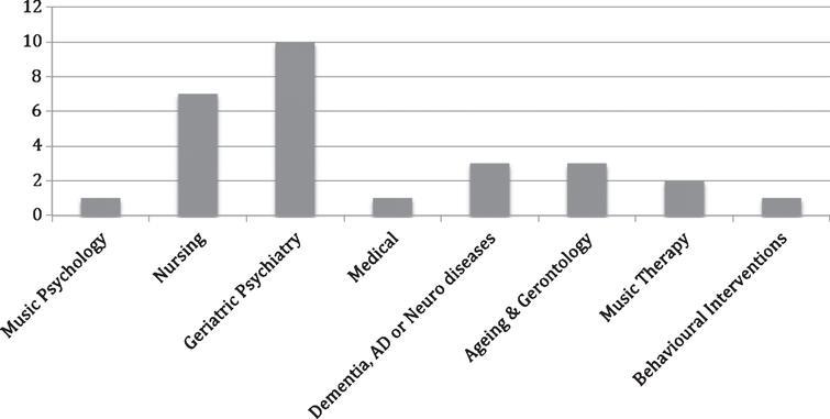 Fields of origin of reviewed studies.