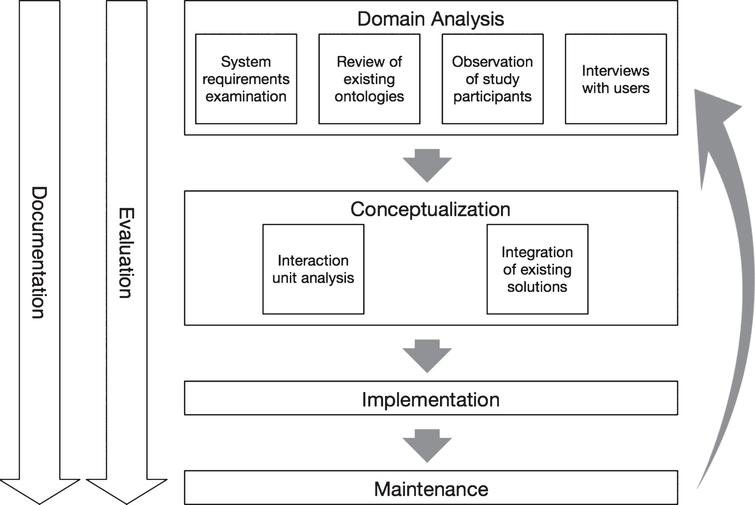 The proposed development process for situation models. Figure adapted from [21]. The process consists of domain analysis, conceptualization, implementation, and maintenance. In parallel to these phases, there are two additional processes. These are the evaluation of the results of each phase and their documentation.