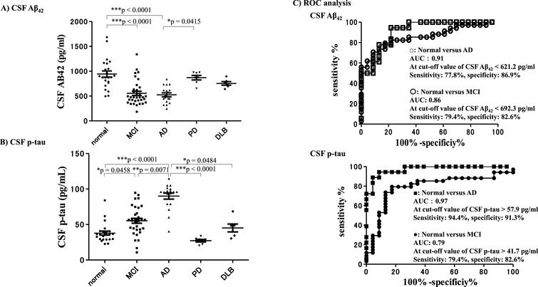 CSF-Aβ42 and CSF-p-tau 7 years after baseline. CSF-Aβ42 and CSF-p-tau measured at the final point (7 years after baseline) in each group. CSF-Aβ42 levels of subjects in the AD and MCI groups were significantly lower compared with subjects who remained cognitively normal (A). CSF-p-tau levels were significantly higher in the AD group compared with subjects who remained cognitively normal and with the other neurological disease groups. CSF p-tau levels in subjects with AD were significantly higher than those in subjects with MCI and subjects with DLB (B). ROC analysis revealed that the level of CSF-Aβ42 7 years after baseline could differentiate subjects with AD from those who remained cognitively normal with an AUC of 0.91, sensitivity of 77.8%, and specificity of 86.9%, with a cut-off value of <621.2 pg/ml. The level of CSF-Aβ42 differentiated subjects with MCI from those who remained cognitively normal with an AUC of 0.86, sensitivity of 79.4%, and specificity of 82.6% with a cut-off value of <692.3 pg/ml. CSF p-tau levels could differentiate AD subjects from those who remained cognitively normal with an AUC of 0.97, sensitivity of 94.4%, and specificity of 91.3% with a cut-off value of >57.9 pg/ml, and differentiate MCI subjects from normal subjects with an AUC of 0.79, sensitivity of 79.4%, and specificity of 82.6% with a cut-off value of >41.7 pg/ml (C). Thus, the CSF-Aβ42 and CSF p-tau results revealed that subjects in the AD group exhibited AD-specific biomarker changes.