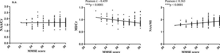 Correlations between MRS metabolites (NAA/Cr, MI/Cr and NAA/MI) and MMSE scores 7 years after baseline. There were no significant correlations between MMSE scores and the NAA/Cr ratio. The MI/Cr ratio was negatively correlated with MMSE scores (Pearson r: –0.459, ***p < 0.0001). The NAA/MI ratio was positively correlated with MMSE scores (Pearson r: 0.363, ***p < 0.0001). The results did not reveal a significant correlation between the NAA/MI ratio and CSF-Aβ42 or CSF-p-tau levels at 7 years from baseline (data not shown).