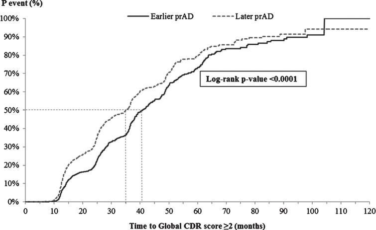 Time from index visit to global CDR score ≥2. CDR, Clinical Dementia Rating; p, probability; prAD, probable Alzheimer's disease. Note: Patients with a global CDR score of ≥2 at the first visit with prAD were censored at that visit. Otherwise, patients were censored at the last visit with complete information about CDR.