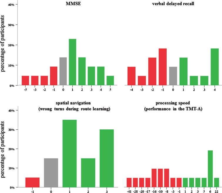 Variability in the response to cognitive training for the Mini-Mental Status Examination (MMSE), verbal delayed recall, spatial navigation, and processing speed in patients with mild cognitive impairment. Negative scores (red color) indicate decline from pre- to post-training, while positive scores (green color) depict an improvement. Note: For the TMT-A and spatial navigation, scores were recoded such that positive scores indicate an improvement, too.