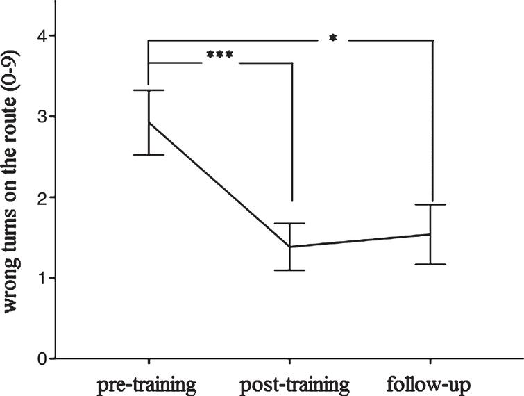 Change in spatial navigation (route learning task) between pre- to post-training and 6 months later. Significant at *p < 0.05 or ***p < 0.001, respectively. Error bars indicate±1 standard error of the mean.