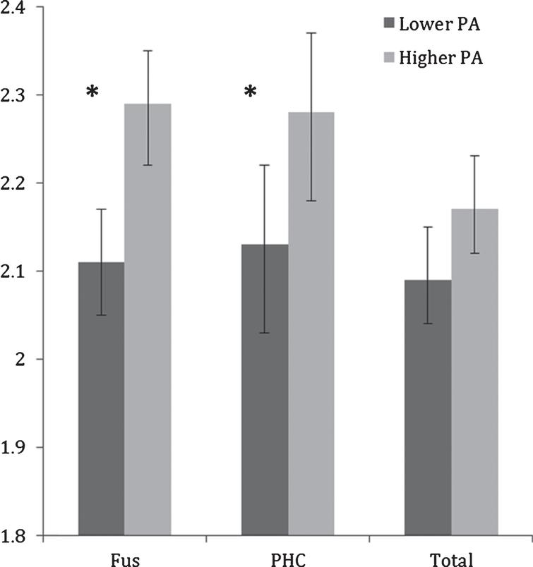 Mean fusiform (FUS) and parahippocampal cortex (PHC) and total MTL thicknesses (in mm) in lower and higher physical activity (PA) groups. Error bars represent 95% confidence limits; *p<0.05