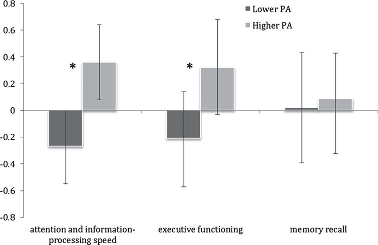 Mean cognitive domain Z-scores in lower and higher physical activity (PA) groups. Error bars represent 95% confidence limits; *p<0.05