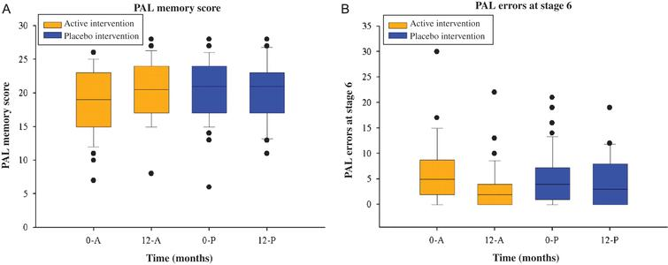 (A) Box plots illustrating overall PAL memory score (A) and total PAL errors (adjusted for stage 6) (B) at baseline and 12-months by intervention group. 0-A, baseline for active intervention; 0, baseline; 12, 12-months; A, active intervention, P, placebo intervention; PAL, paired associated learning.