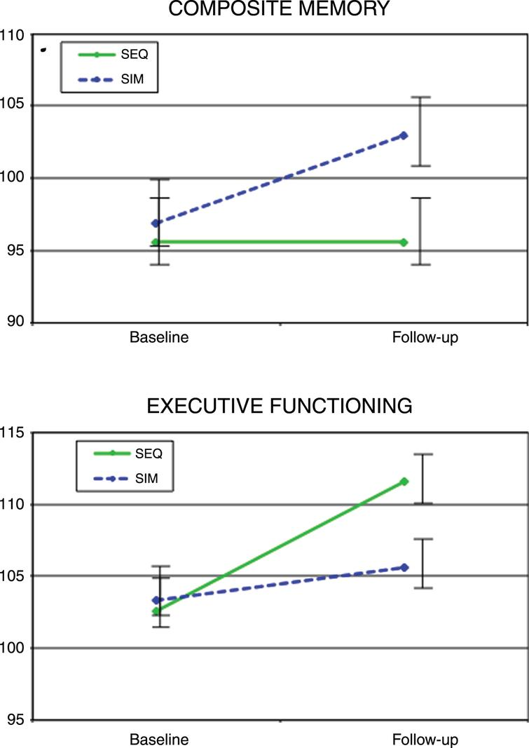 Cognitive performance in Composite memory and Executive Functioning standard scores from baseline to immediately post-intervention for the simultaneous exercise and memory training (SIM) and sequential exercise and memory training (SEQ) groups. Error bars represent 95% confidence limits.