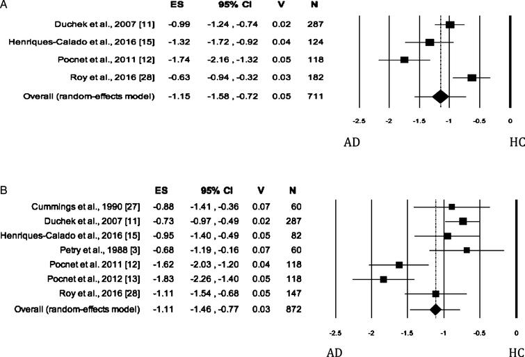 Forest plot for Openness evaluated by self-rated (A) measures and informant-rated (B) measures, displaying effect size (Hedges' g) calculated using a random effects model. ES, effect size; CI, confidence intervals; V, variance; N, total number of participants; AD, Alzheimer's disease; HC, healthy subjects.