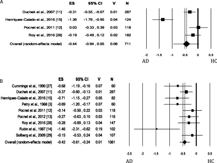 Forest plot for Agreeableness evaluated by self-rated (A) measures and informant-rated (B) measures, displaying effect size (Hedges' g) calculated using a random effects model. ES, effect size; CI, confidence intervals; V, variance; N, total number of participants; AD, Alzheimer's disease; HC, healthy subjects.