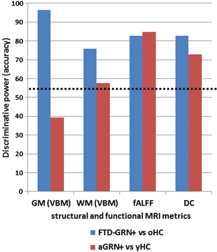 Bar chart showing the classification results (discriminative power) of the different structural and functional measures. The black dotted line represents the significant (>55% of right classification) performance for each measure. Blue is for FTD-GRN+ versus oHC and red is for aGRN+ versus yHC. FTD-GRN+, frontotemporal dementia carrying Granulin mutation; aGRN+, asymptomatic carriers of Granulin mutation; oHC, old healthy controls; yHC, young healthy controls; GM, grey matter; WM, white matter; VBM, voxel based morphometry; fALFF, fractional amplitude of low frequency fluctuations; DC, degree centrality.