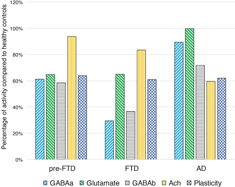 Intracortical connectivity and LTP-like plasticity profiles in presymptomatic GRN carriers, in symptomatic FTD and AD patients, compared to healthy controls. Pre-FTD, presymptomatic granulin (GRN) carriers; FTD, frontotemporal dementia patients; AD, Alzheimer's disease patients; GABAa, GABAAergic activity evaluated with average short interval intracortical inhibition (1, 2, 3 ms); Glutamate, glutamatergic activity evaluated with average intracortical facilitation (7, 10, 15 ms); GABAB, GABABergic activity evaluated with average long interval intracortical inhibition (50, 100, 150 ms); Ach, cholinergic activity evaluated with average short latency afferent inhibition ( +0,  +4 ms); Plasticity, LTP-like plasticity evaluated with paired associative stimulation (mean  +10,  +20,  +30 min). Values are expressed as percentage of activity in healthy controls.