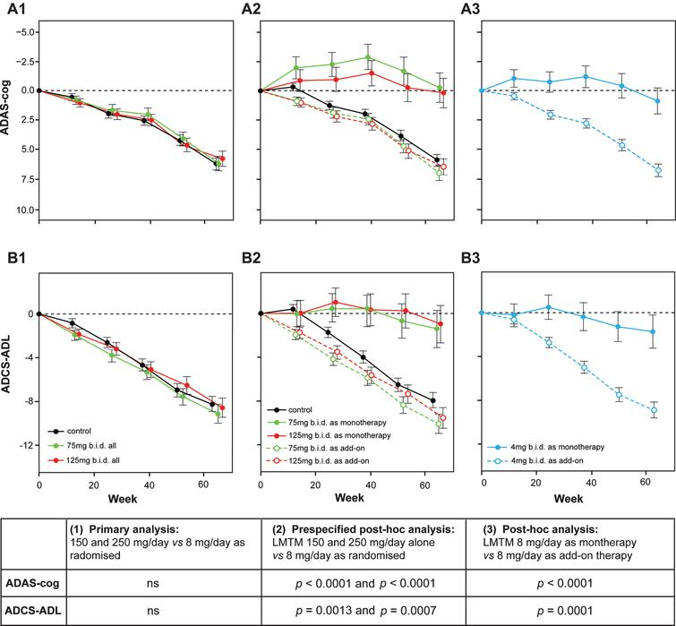 Change from baseline in ADAS-cog and ADCS-ADL for Study 015. The results are shown for the as-randomized primary analysis with AD co-medication status as an additive term in the model (A1, B1), or prespecified repeat of primary analysis with AD-co-medication status as an interaction term in the model showing effect of LMTM treatment as either monotherapy or as add-on to existing AD treatments (A2, B2). A post-hoc analysis is shown for low dose (8 mg/day) with LMTM given as monotherapy or as add-on (A3, B3). ns, not significant. Source: Adapted from Gauthier et al., Lancet 388, 2873-2884, 2016, with permission of Elsevier.