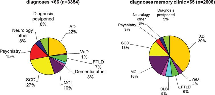The pie charts show initial diagnoses in the Amsterdam Dementia Cohort, according to age-at-onset. The pie charts are based on 5,960 patients who formed the Amsterdam Dementia cohort in September 2017. At younger age, the most frequent diagnosis is SCD, followed by AD. In the older age group, AD and MCI are the two most frequent diagnoses. Due to the relatively young age of the patients visiting our center, more rare diagnoses such as frontotemporal dementia are relatively frequent. AD, probable and possible Alzheimer's disease; VaD, vascular dementia; FTLD, frontotemporal lobar degeneration, includes both behavioral variant FTD and primary progressive aphasia; DLB, dementia with Lewy bodies; Dementia other include other types of dementia such as Creutzfeldt-Jakob disease, corticobasal degeneration, progressive supranuclear palsy, and alcohol dementia; MCI, mild cognitive impairment.