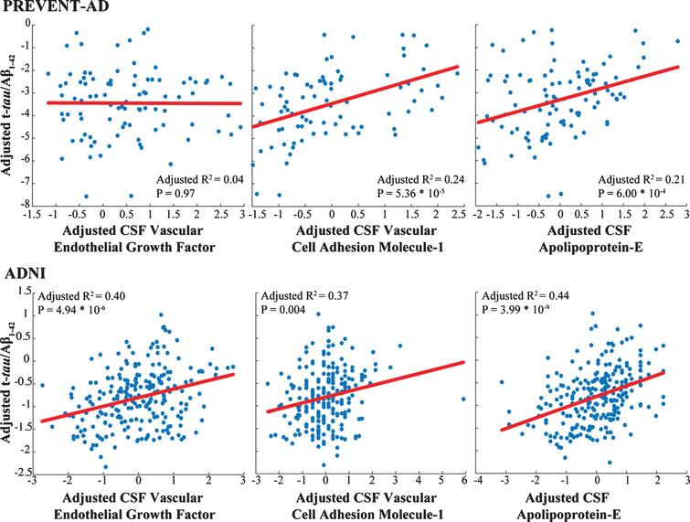 Markers common to both cohorts show similar association with AD pathology. Adjusted response plots show the association of apolipoprotein E level, VEGF and VCAM-1 with t-tau/Aβ1-42 ratio. R2 values are given for the fully adjusted model, and p-values are reported for the given CSF marker in this model.