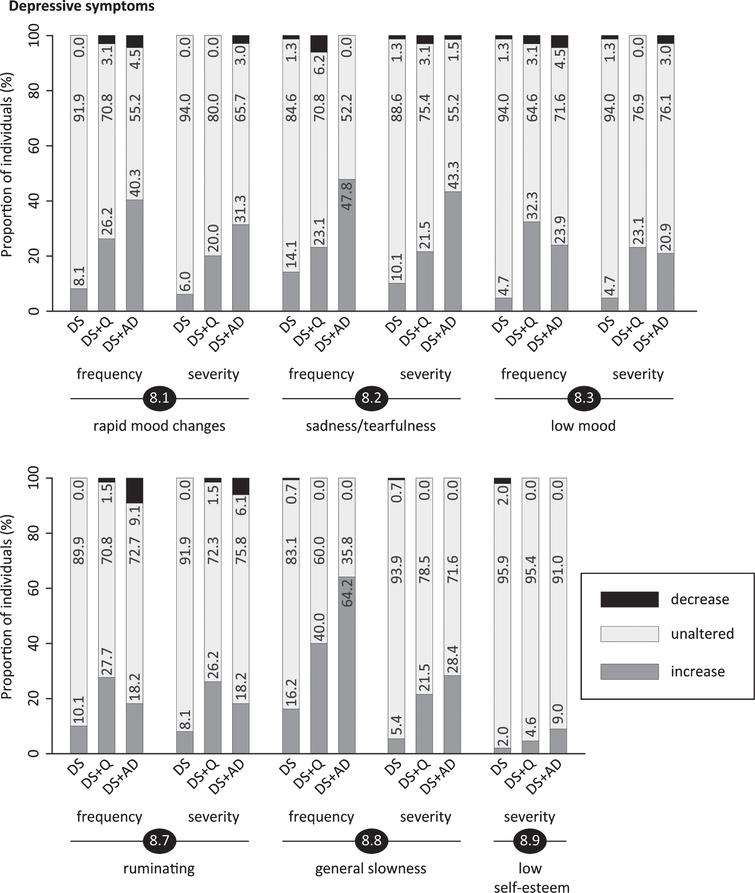 Significant frequency changes and severity changes for items in section 8 (depressive symptoms). The proportion of individuals showing decreased, unaltered or increased scores is depicted per study group. Specifically, the black sections and corresponding percentage (top), the pale grey sections and corresponding percentage (middle) and the grey sections and corresponding percentage (bottom) respectively indicate the proportion of each study group showing a decreased, unaltered or increased frequency/severity. Statistics (Kruskal-Wallis group comparisons) and further item descriptions, including items that did not significantly differ between groups, are provided in the text. DS, Down syndrome without signs of dementia; DS+Q, Down syndrome with questionable dementia; DS+AD, Down syndrome with diagnosed AD.