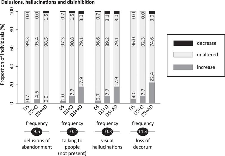 Significant frequency changes and severity changes for items in sections 9 (delusions), 10 (hallucinations) and 11 (disinhibition & sexual behavior). The proportion of individuals showing decreased, unaltered or increased scores is depicted per study group. Specifically, the black sections and corresponding percentage (top), the pale grey sections and corresponding percentage (middle) and the grey sections and corresponding percentage (bottom) respectively indicate the proportion of each study group showing a decreased, unaltered or increased frequency/severity. Statistics (Kruskal-Wallis group comparisons) and further item descriptions, including items that did not significantly differ between groups, are provided in the text. DS, Down syndrome without signs of dementia; DS+Q, Down syndrome with questionable dementia; DS+AD, Down syndrome with diagnosed AD.