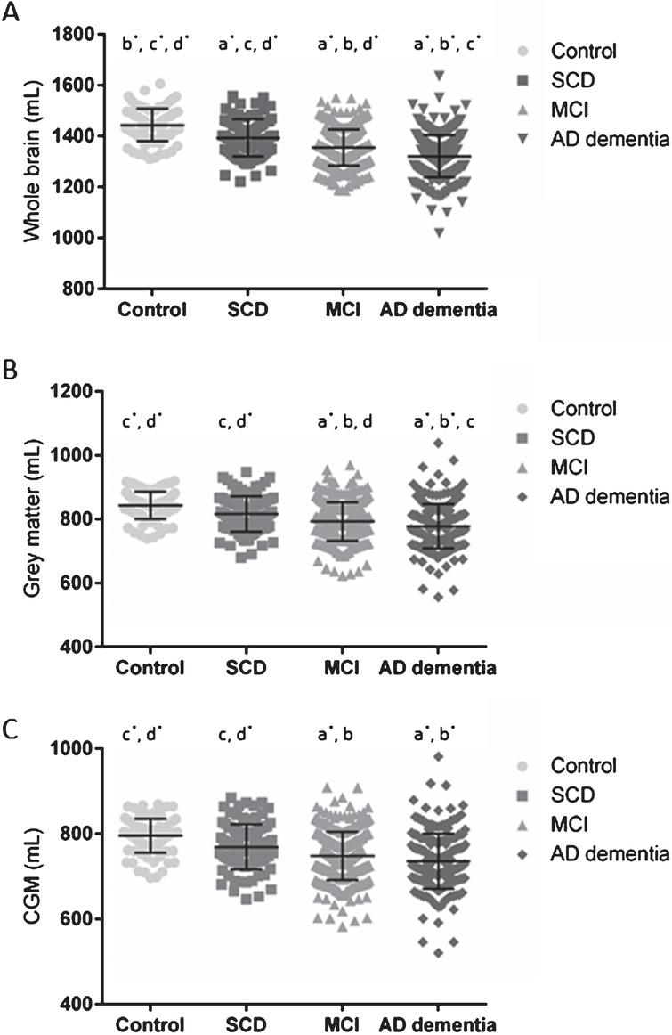 WB, GM, and CGM volumes across the different clinical diagnosis. Scatterplots of WB (A), GM (B), and CGM (C) volumes in mL per clinical diagnostic category with their corresponding mean±SD. Significant differences were reported between clinical diagnoses, p=0.001* or p<0.05 (a-d). Volumes were significantly different between a clinical diagnostic group and cognitively healthy controls (a), to SCD (b), to MCI (c), or to AD dementia patients (d). WB was significantly different between all diagnostic groups. GM was significantly different between all diagnostic groups, except between controls and SCD. The CGM was significantly different between controls and SCD versus MCI and AD dementia. AD, Alzheimer's disease; CGM, cortical grey matter; GM, grey matter; MCI, mild cognitive impairment; SCD, subjective cognitive decline; SD, standard deviation; WB, whole brain.