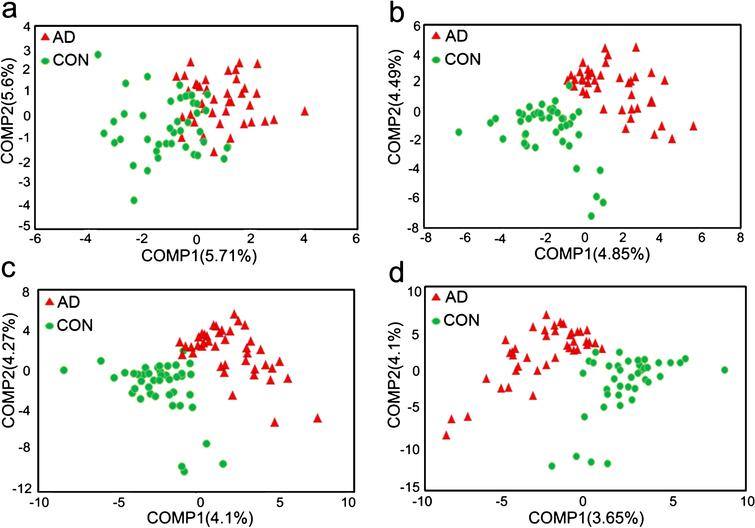 Beta diversity measures between AD and control group. a– d: PLS-DA analysis at the family (a), genus (b), species (c) and OTU (d) level.