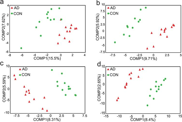 Beta diversity measures between PET-AD and control group. a– d: PLS-DA analysis at the family (a), genus (b), species (c) and OTU (d) level.