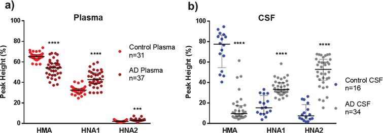 Albumin oxidation in plasma and cerebrospinal fluid (CSF) from controls (healthy age-matched donors) and Alzheimer's disease (AD) patients. The subfigures show HPLC analysis of the reduced albumin form HMA, the reversible oxidized form HNA1 and the irreversible oxidized form HNA2 in plasma (a) and CSF (b) samples. Data are shown as median±interquartile range. Unpaired t test ( ***p < 0.001;  ****p < 0.0001; AD versus control).