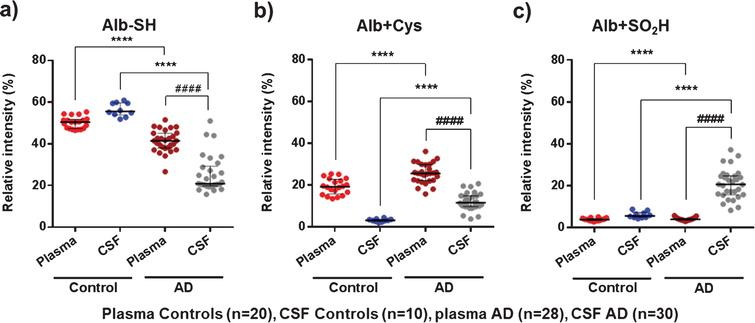 MS results of representative albumin oxidation forms (Alb-SH, Alb+Cys, and Alb+SO2H) in plasma and cerebrospinal fluid (CSF) from controls (healthy age-matched donors) and Alzheimer's disease (AD) patients. The subfigures show relative intensities (% ) of the native albumin (Alb-SH) (a), the cysteinylation of the Cys34 residue (Alb+Cys) (b), and sulfinylation of the Cys34 residue (Alb+SO2H) (c). Data are shown as median±interquartile range. Unpaired t test: ( ****p < 0.0001; AD versus Control); Paired t test: ( # # # # p < 0.0001; AD CSF versus AD Plasma).