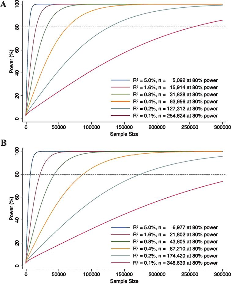 Power curves for genetic instruments with R2 of 0.1%, 0.2%, 0.4%, 0.8%, 1.6%, and 5.0% when outcomes are binary (A) and continuous (B). The power functions were taken from Burgess [46]. For binary outcomes, two-sided type 1 error, effect size (in odds ratio for 1 standard deviation (SD) increase in the exposure), and case to control ratio were set to be 0.05, 1.5, and 1 : 3, respectively. For continuous outcomes, two-sided type 1 error and effect size (in SD for 1 SD increase in the exposure) were set to be 0.05 and 0.15, respectively.
