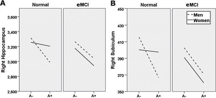 Sex moderation of diagnosis and amyloid status effects. Sex moderates effects of diagnosis and Florbetapir PET amyloid positivity (A+) on right whole hippocampal volume (A), and right subiculum (B). Specifically, normal control (NC) women with A+ show whole and subfield volumes more comparable to NC women with a negative amyloid PET (A−), while NC men do not. At the early mild cognitive impairment (eMCI) stage, effects of A+ on total and subfield volume did not differ by sex, but generally related to smaller volumes across participants. A–, 18F-PET amyloid negative; A+, 18F-PET amyloid positive. For ease of viewing, hippocampus and subfield volume units are raw, uncorrected, in milimeters3.