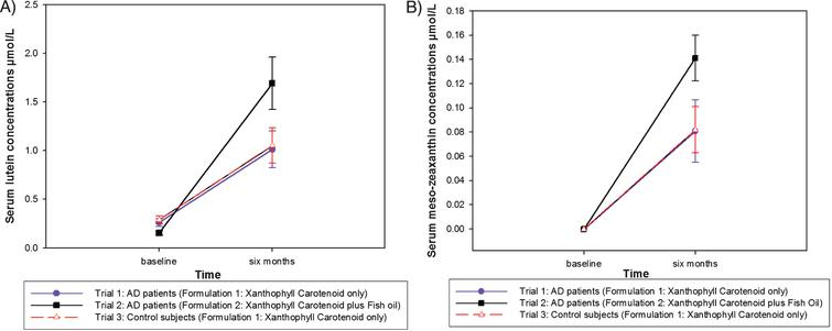 A. Serum lutein response after six months for each trial group. B. Serum meso-zeaxanthin response after six months for each trial group.