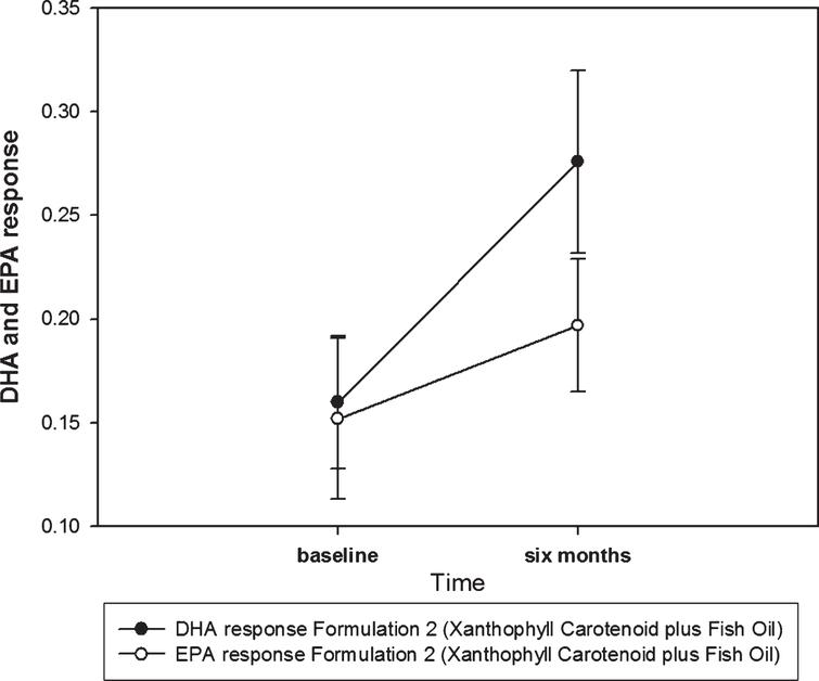 DHA and EPA response for Trial 2. The data presented here is LPC 22:6 (phospholipid containing DHA)=phospholipid containing DHA relative to the total lipid signal in blood and LPC 20:5 (phospholipid containing EPA)=phospholipid containing EPA relative to the total lipid signal in blood. These are excellent biomarkers of DHA and EPA.