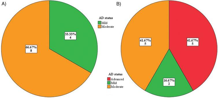 A. Trial 1 - Baseline AD status. B. Trial 1 – 18-month findings.