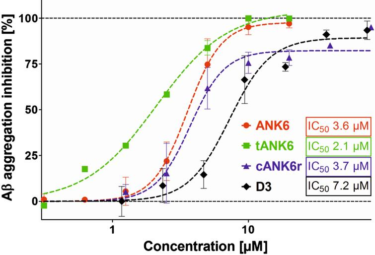 Aβ aggregation assay. To investigate ANK6's (red circles), tANK6's (green squares), cANK6r's (blue triangles), and D3's (black diamonds) potencies to inhibit Aβ1-42 monomer aggregation into ThT-positive fibrils, different concentrations of the respective peptides (0.3125-80μM) were incubated with 10μM Aβ1-42 each. The Aβ aggregation inhibition [%], relative to the fluorescence signal of ThT-positive Aβ1-42 fibrils which were formed without any peptide added, was plotted against the respective D-peptides' concentrations. The IC50 values were determined by nonlinear regression.