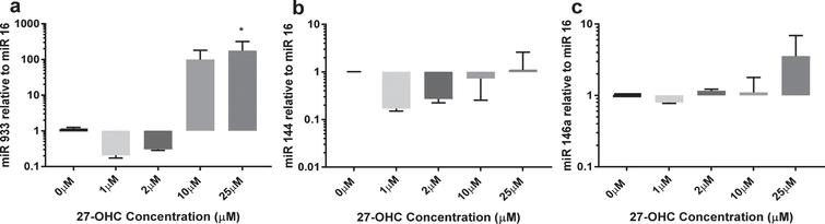 Expression of miR 144, miR 146a, and miR 933 in response to 27-OHC. HMVEC cells (1×106) were treated with 10μM or 25μM 27-OHC for 24 h. Total micro RNA was extracted as described. miR levels were quantified by qRT-PCR relative to miR16. *p < 0.05, n = 3.