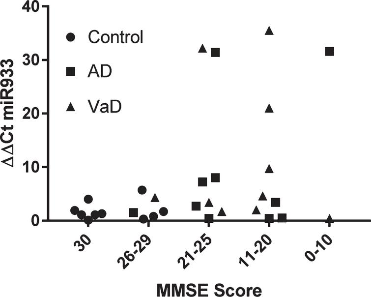 Stratification of miR 933 according to cognitive impairment represented by MMSE scores.