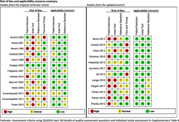 Risk of bias and applicability concerns summary: review authors' judgements about each domain for each included study.