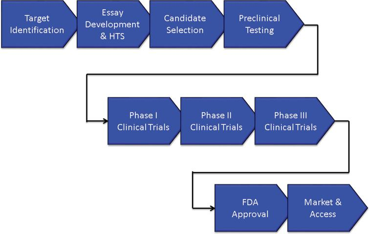Overview of the drug development process.