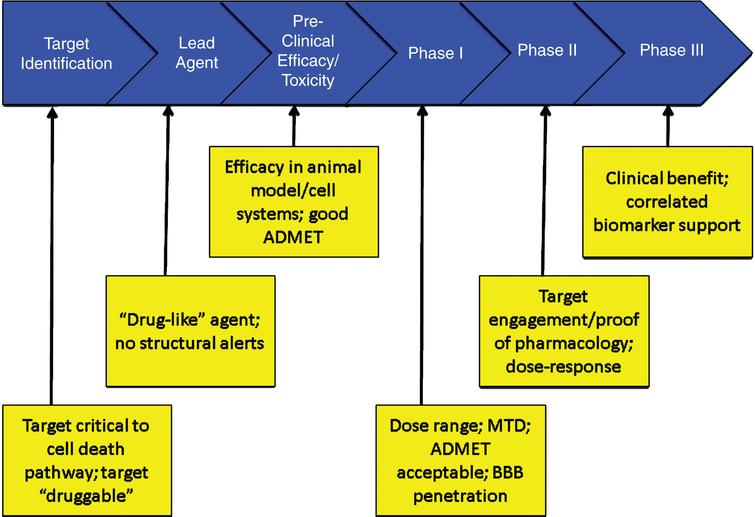 Critical data to be accrued in each stage of drug discovery and development (ADMET – absorption, distribution, metabolism, excretion, toxicity; BBB – blood brain barrier; MTD – maximum tolerated dose).