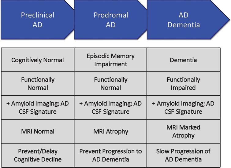 Phases of Alzheimer's disease (AD) as defined by cognitive, functional, and biomarker observations. Trial goals for each phase are noted.