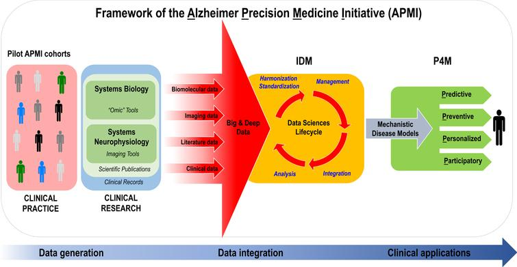 "Translational bench-to-bedside data flow within the conceptual framework of the Alzheimer Precision Medicine Initiative (APMI). The IDM-based ""Data Sciences Lifecycle"" takes advantage of both data-driven and knowledge-driven approaches so that both quantitative data (biomolecular, neuroimaging/neurophysiological, and clinical data) and qualitative data (collected from scientific literature and on-line media)—generated through the application of systems biology and systems neurophysiology paradigms—are represented in a harmonized, standardized format to be prepared for proper management within an integrative computational infrastructure. Indeed, the resulting heterogeneous, multidimensional big and deep data are harmonized, standardized, and integrated via computational and data science methods in the form of mechanistic disease models, according to the IDM conception. Disease-specific integrative computational models play a key role in the IDM paradigm and represent the foundations for ""actionable"" P4M measures in the area of AD and other ND. As a result, the integrative disease models are anticipated to support decision making for: 1) early diagnosis of brain disease progression with mechanistic biomarkers (predictive), 2) screening populations and stratifying individuals at high risk of developing ND based on mechanistic co-morbidities in order to reduce the likelihood of disease and disability (preventive), 3) tailoring treatment to the right patient population at the right time (personalized), and 4) optimizing ""actionable"" plans for the benefit of patients based on patient-oriented information gathered in EHRs and on patients' feedback reported in social media. Internet has greatly enabled the participation of individual patients in the healthcare through sharing their experiences in various social media and other online resources (participatory). The output is anticipated to be an ""actionable"" model that permits the prediction of the trajectory of individual patient-centric detection or treatment within the implementation of the P4M paradigm. APMI, Alzheimer Precision Medicine Initiative; EHRs, electronic health records; IDM, integrative disease modeling; ND, neurodegenerative diseases; P4M, Predictive, Preventive, Personalized, Participatory Medicine. Modified from [21]."