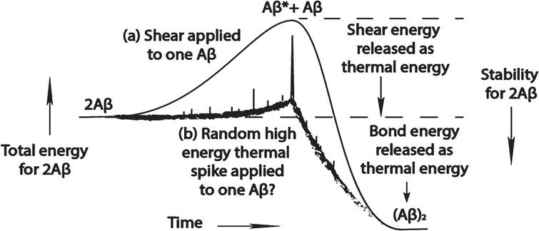 Speculative diagram of free energy uptake that leads to the formation of an Aβ dimer as a function of time by one Aβ molecule: (a) during a liquid shear event; and (b) in a quiescent solution that has a stochastic high energy event that energizes the molecule by severely distorting that molecule.