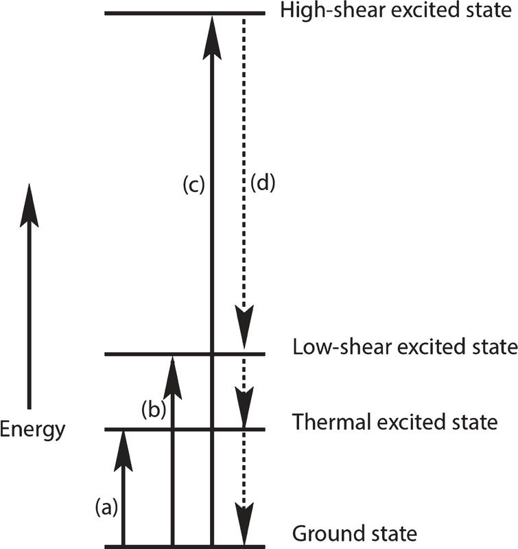 Greatly oversimplified diagram of thermal and shear events that add energy to an amyloid monomer followed by thermal energy transfer to the surroundings. Dashed lines indicate uncertainty about the rate and timing of this energy loss.