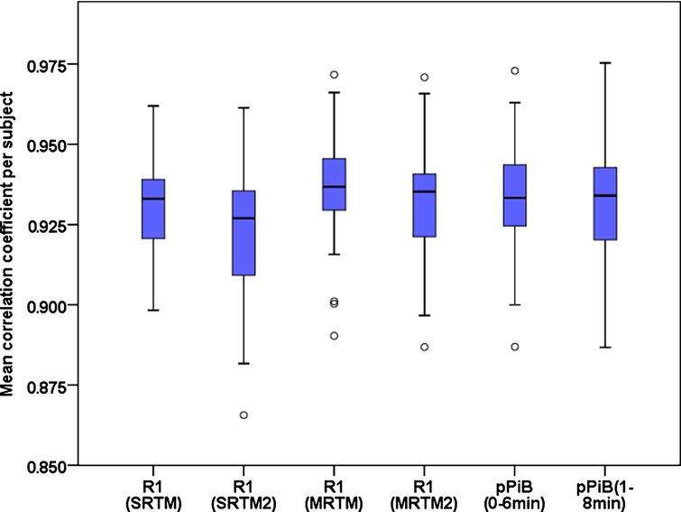 Boxplot graph comparing the within subjects correlation coefficient between the FDG images and the R1(SRTM), R1(SRTM2), R1(MRTM), R1(MRTM2), pPiB(0– 6min) and pPiB(1– 8min) images.
