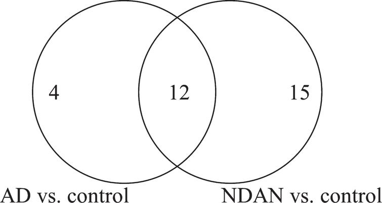 Venn diagram of the total number of proteins with significant differential expression in NDAN versus AD, including the number of proteins that change in AD versus control and NDAN versus control.