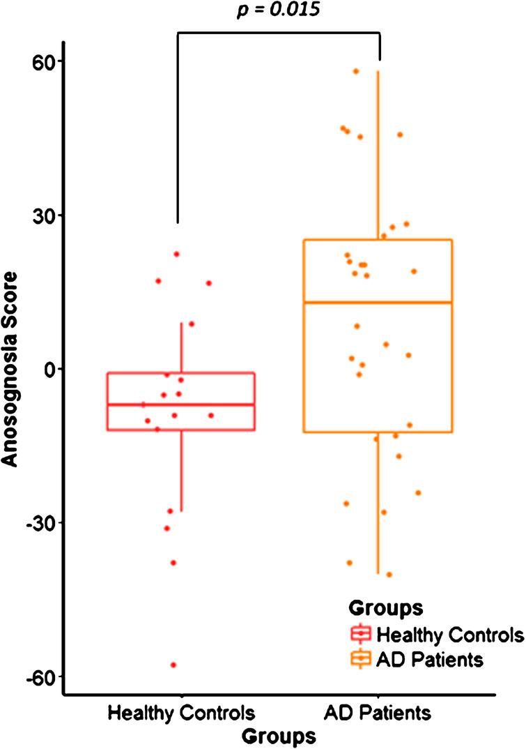 Distribution of the anosognosia score in healthy controls (HC) and Alzheimer's disease (AD) patients. Box plot shows the difference between the anosognosia score distribution in the HC group (n = 17) in red and AD patients (n = 30) in yellow, with p = 0.015.