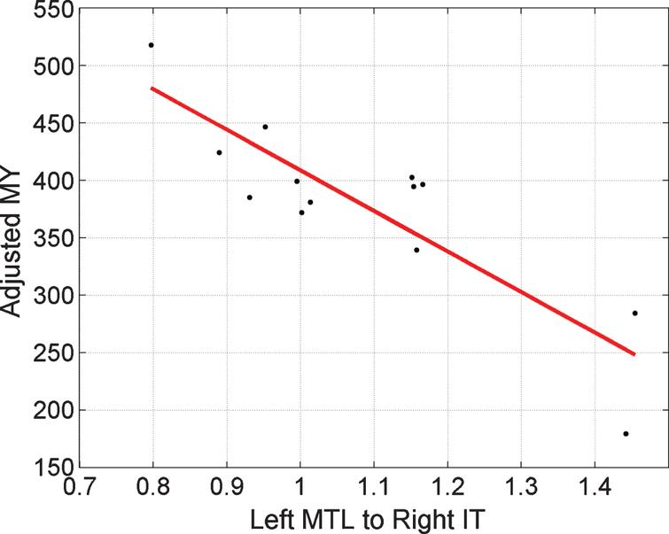 Regressing MMSE-Years onto brain connectivity. Stronger activation of the Left MTL to Right IT pathway, ā, is associated with smaller MY values. A value of ā = 1 corresponds to the prior mean value. Here, the x-axis corresponds to pathway strength for congruent items. Adjusted MY is the MY score computed as the area under the MMSE trajectory curves (over the period 1999 to 2015) shown in Fig. 2 but adjusted for the effects of age and performance using multiple regression as described in Supplementary Material 5. The Left MTL to Right IT value is a parameter of a DCM fitted to EEG data acquired in 1999.