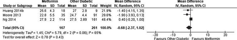 Weighted mean difference for Mini-Mental State Examination score in patients with diabetes receiving metformin compared to other patients with diabetes.